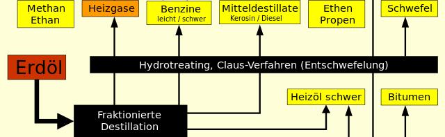 Erdölverarbeitung und Nutzung