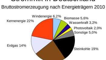 Strommix Deutschland 2010